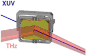"""Scientists sorts the X-Ray pulse (blue) from Terahertz pulse (red)by using a mirror. The X-Ray flash passes through a 10 millimetresmall """"hole"""" in the center of the mirror."""