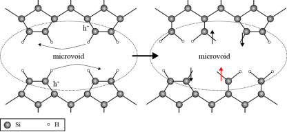 In the initial state (left), the voids' internal surfaces are saturated with hydrogen atoms so that no defects are observed. Light-induced charge carriers (h+) destabilize atomic bonds. The breaking of atomic bonds causes defects (indicated by the vertical arrows on the right hand side), which translates to reduced solar cell efficiency.