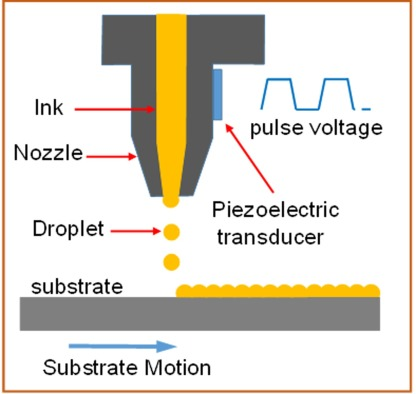 Illustration of the working principle of inkjet printing.