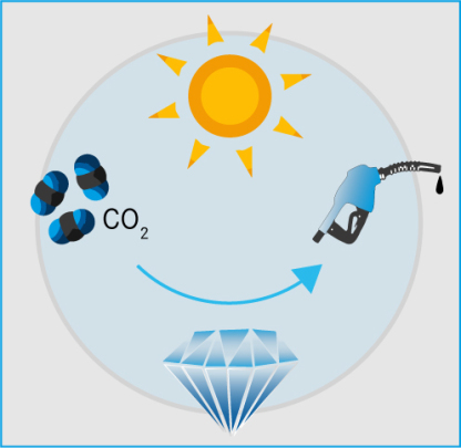 Sunlight activates the catalytic behavior of diamond materials, thus helping to convert carbon dioxide into fine chemicals and fuels.