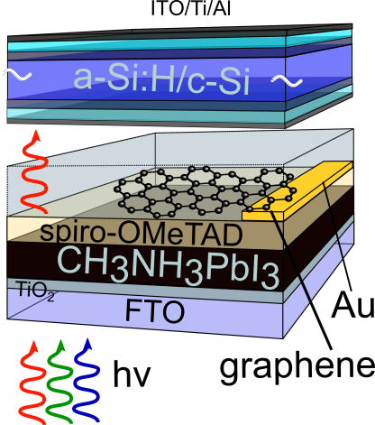 The perovskite film (black, 200-300 nm) is covered by Spiro.OMeTAD, Graphene with gold contact at one edge, a glass substrate and an amorphous/crystalline silicon solar cell.