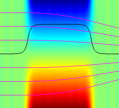 Vertical cut through a quadrupole magnet: Black: Field distribution at a fixed vertical distance to the midplane. Magenta: Electron trajectories for various initial coordinates.
