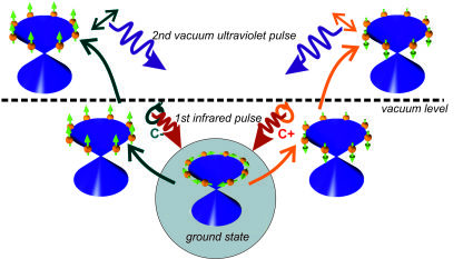 The illustration depicts the characteristic spin orientation (arrows) of electrons in a topological insulator (below). Using an initial circular polarised laser pulse, the spins are excited and point up or down. This can be proven by a second linearly polarised laser pulse (above).