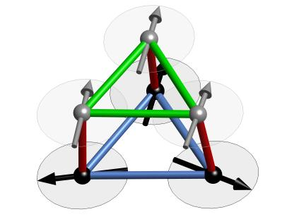 A section from the crystal lattice of Calcium-chromium oxide showing how the spins are subject to conflicting demands. In this ball-and-stick model, the green and red sticks connecting the atoms (grey and black balls) represent ferromagnetic interactions while the blue sticks represent anti-ferromagnetic interactions.