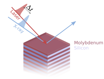 The x-ray reflectitivityof the Mo/Si multilayer mirror is changed via a time delayed laserpulse.