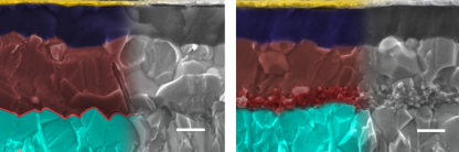 SEM-images of the different perovskite solar cell architectures, left with planar interface, right with mesoporous interface. Images are coloured: metal oxide (light blue), interface (red), perovskite (brown), hole conducting layer (dark blue), topped with contact (gold).  Scale bar is 200 nm.