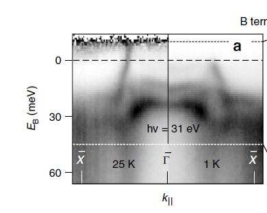 Electrons with differing energies are emitted along various crystal axes in the interior of the sample as well as from the surface. These can be measured with the angular-resolved photoemission station (ARPES) at BESSY II. Left image shows the sample temperature at 25 K, right at only 1 K. The energy distribution of the conducting and valence band electrons can be derived from these data. The surface remains conductive at very low temperature (1 K).