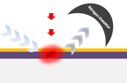 The laser pulse (red) generates heat in the thin-film system. The physical mechanisms by which the heat is distributed can be analysed by temporally resolved X-ray diffraction experiments.