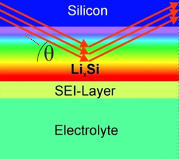 <p>Neutrons (red arrows) detect the presence of Lithium ions which have migrated into the silicon anode.</p>
