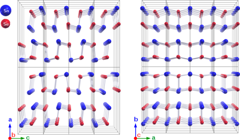 <p>SnSe is a highly layered orthorhombic structure. SnSe undergoes a phase transition of second order at 500°C with an increase of the crystal symmetry from space group Pnma (left) to Cmcm (right).</p>