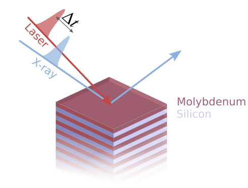 <p>The x-ray reflectitivityof the Mo/Si multilayer mirror is changed via a time delayed laserpulse. Credit: HZB</p>