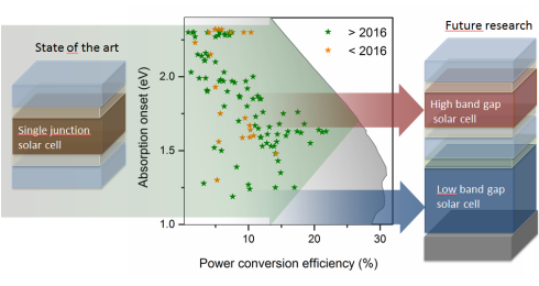 <p>The data show band gaps and efficiency levels of various perovskite materials. The efficiency levels for high band gaps fall due to undesired halide segregation effects. Credit: HZB </p>