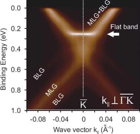 <p>The data show that In the case of the two-layer graphene, a flat part of bandstructure only 200 milli-electron volts below the Fermi energy.</p>