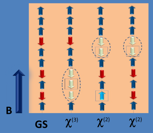 <p>In the ground state the magnetic moments are either upward or downward, the spins antiparallel to the external magnetic field (red) are never together (right). By excitation, further spins can align antiparallel and Bethe chains are formed (white spins, left).</p>