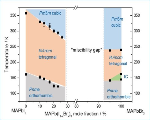 <p>T-x phase diagram has been created for MAPb(I,Br)<sub>3</sub> for the first time. It was revealed that the phase transition temperature of the iodine-rich mixed crystals drops as iodine content increases.</p>