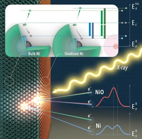 """<p></p> <p class=""""MsoCommentText"""">The illustration shows how the APECS measurement works on a nickel single crystal with an oxidised surface. An X-ray beam ionises atoms, either in the nickel crystal or on the surface. The excited photoelectrons from the surface and from the crystal have slightly different binding energies. The Auger electrons make it possible to determine the origin of the photoelectrons.&nbsp;</p> <p></p>"""