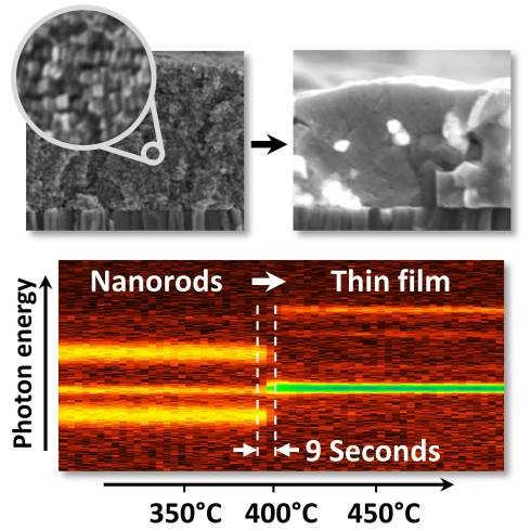 <p>The transformation from a layer of closely packed nanorods (top left) to a polycrystalline semiconductor thin film (top right) can be observed in by in-situ X-ray diffraction in real time. The intensities of the diffraction signals are color coded in the image at the bottom. A detailed analysis of the signals reveals that the transformation of the nanorods into kesterite crystals takes only 9 to 18 seconds.</p>