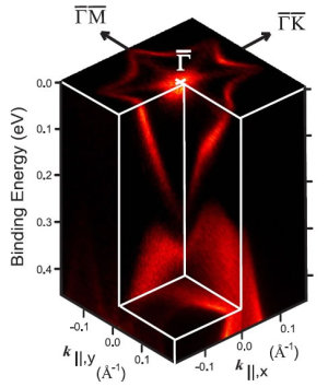 "<p>Both figures display experimental data on the &ldquo;Dirac cone"".</p>"