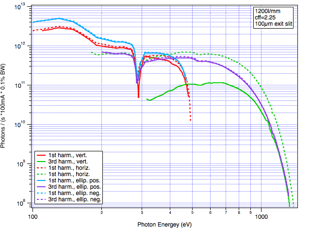 Flux curves for the 1200l/mm grating