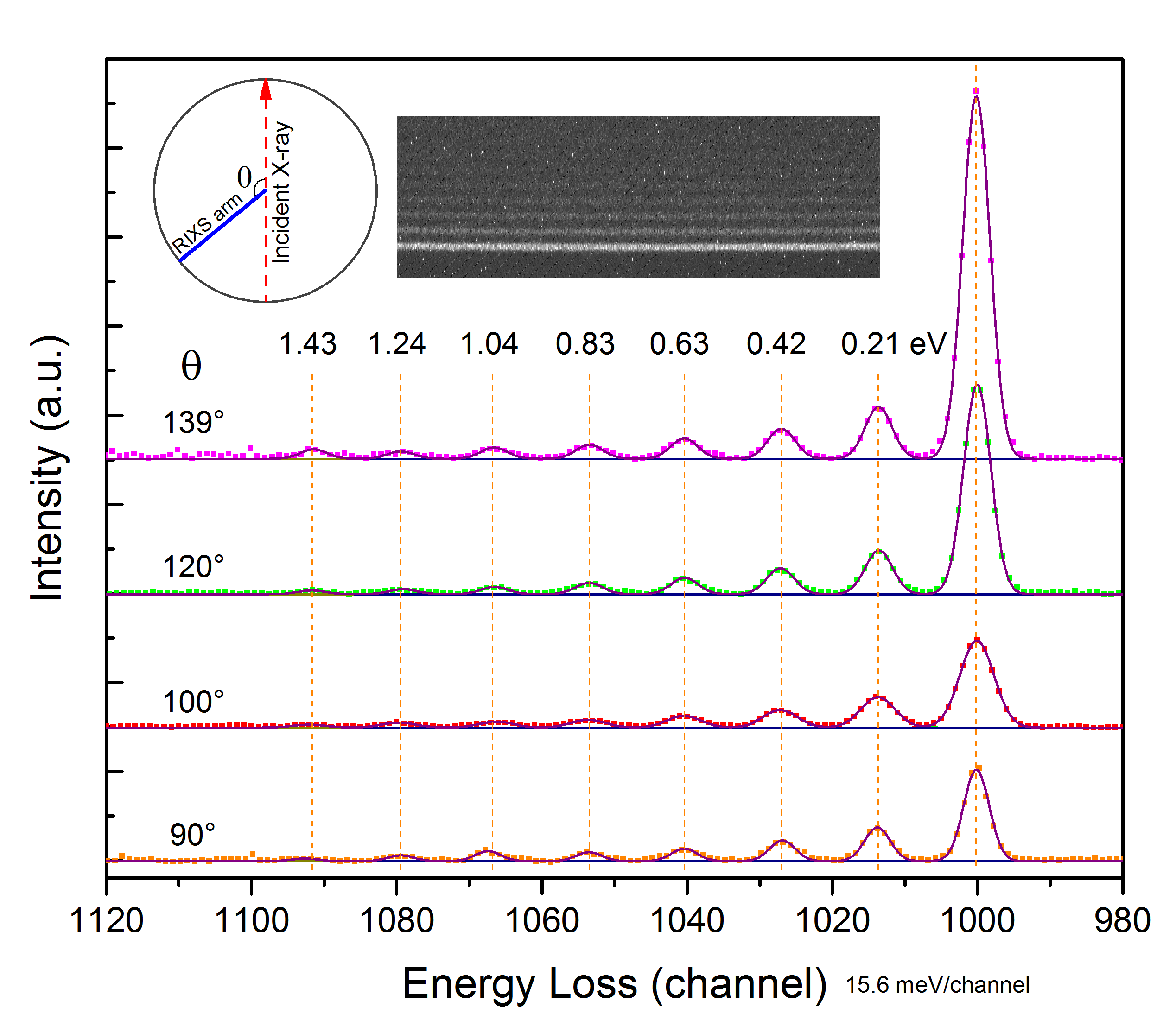 RIXS spectra of liquid acetone vibrations detected at the excitation energy of 531 eV and various θ angles. The intense peaks at the channel 1000 come from the elastic scattering, and the rest, equally-spaced peaks represent the vibrational excited final states in the electronic ground state. The RIXS resolution (combined with the beamline) at 531 eV is about 60 meV.