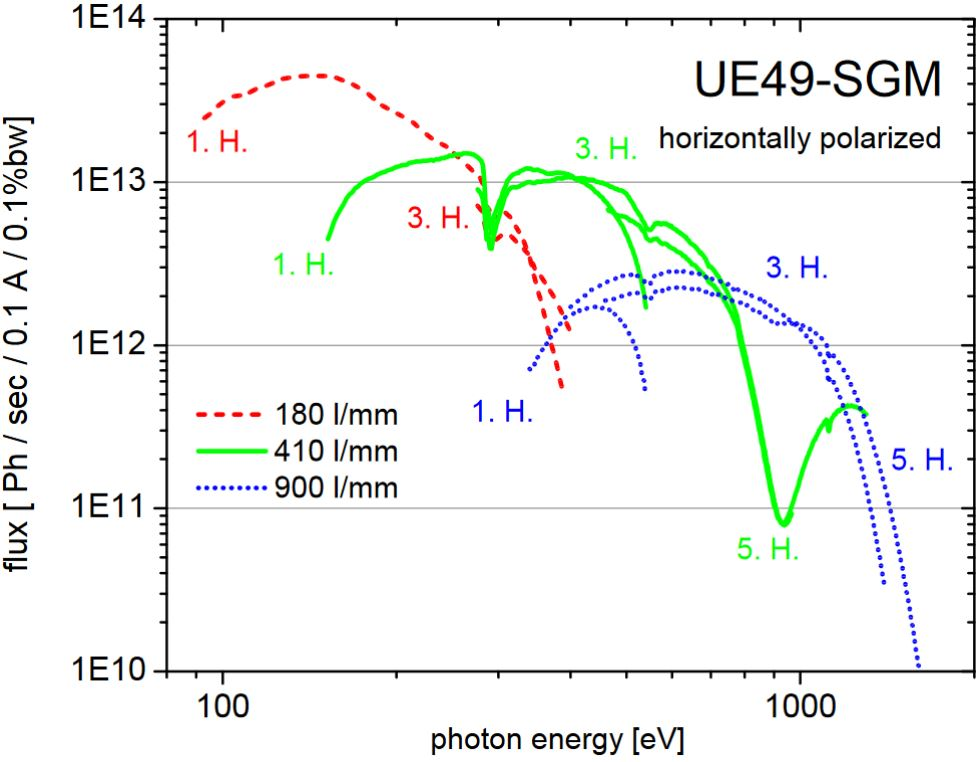 Experimentally recorded photon flux as a function of energy for different gratings and different harmonics of the undulator for horizontal polarized light.