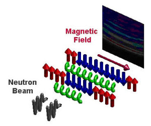 "Figure: The magnetic field is used to tune the chains of spins to a quantum critical state. The resonant modes (""notes"") are detected by scattering neutrons. These scatter with the characteristic frequencies of the spin chains."