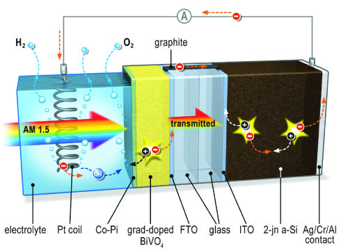 <p>When light hits the system, an electrical potential builds up. The metal oxide layer acts as a photo anode and is the site of oxygen formation. It is connected to the solar cell by way of a conducting bridge made of graphite (black). Since only the metal oxide layer is in contact with the electrolyte, the silicon solar cell remains safe from corrosion. A platinum spiral serves as the cathode where hydrogen is formed. Image: TU Delf</p>