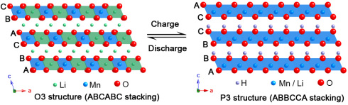 <p>The original structure of the material has an ABCABC arrangement of oxygen layers (left) – Due to the Li+H+ exchange during the charging process it degrades to ABBCCA (right).</p>