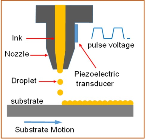 <p>Illustration of the working principle of inkjet printing. Credit: HZB</p>