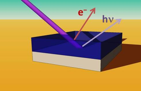 <p>X-ray spectroscopies have shown a higher chlorine concentration near the perovskite/TiO<sub>2</sub> interface than throughout the rest of the perovskite film. Credit: D. Starr/HZB</p>