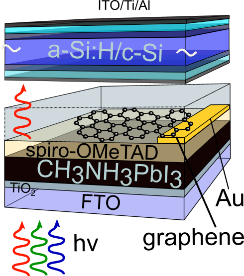 <p>The perovskite film (black, 200-300 nm) is covered by Spiro.OMeTAD, Graphene with gold contact at one edge, a glass substrate and an amorphous/crystalline silicon solar cell. Credit: F. Lang / HZB</p>