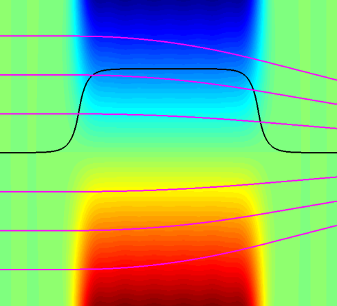 <p>Vertical cut through a quadrupole magnet: Black: Field distribution at a fixed vertical distance to the midplane. Magenta: Electron trajectories for various initial coordinates. Credit: C. Rethfeldt/HZB</p>